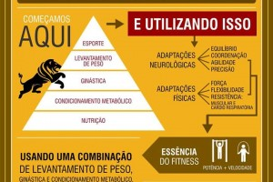 infografico-crossfit-guaratingueta